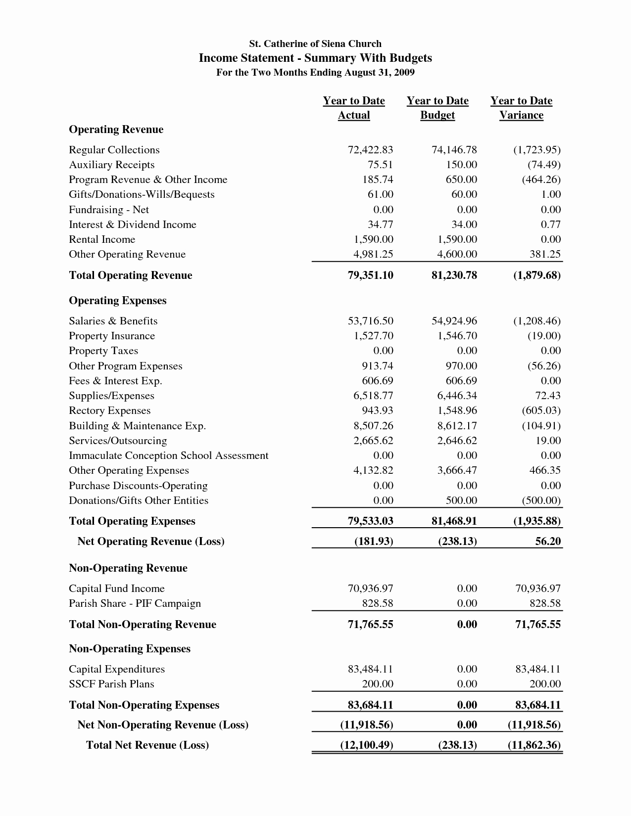 Annual Financial Report Template Lovely Sample Church Financial Statement