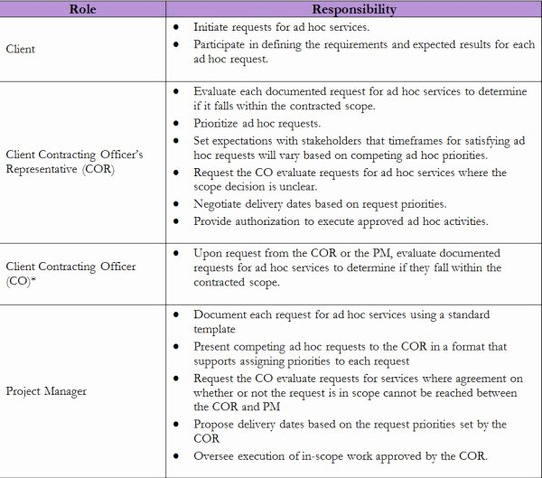Basic Scope Of Work Template Awesome Project Scope Management Plan Examples