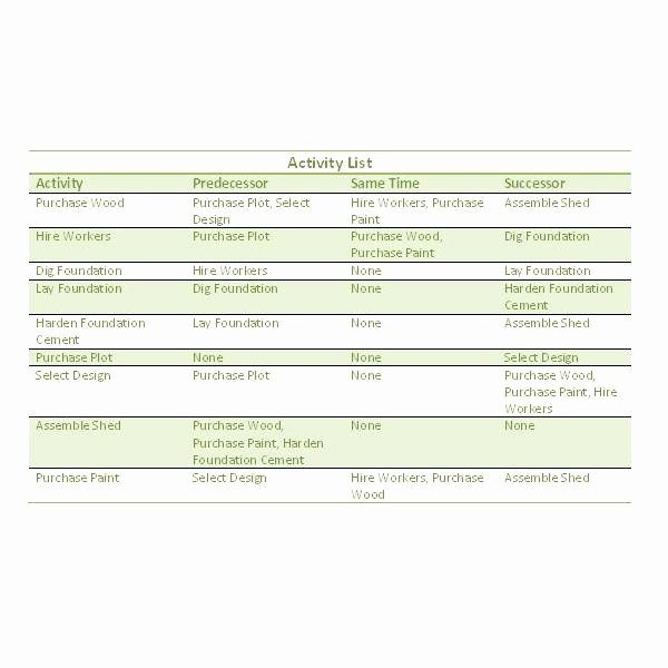 Basic Scope Of Work Template New How to Create A Precedence Diagram or A Project Network