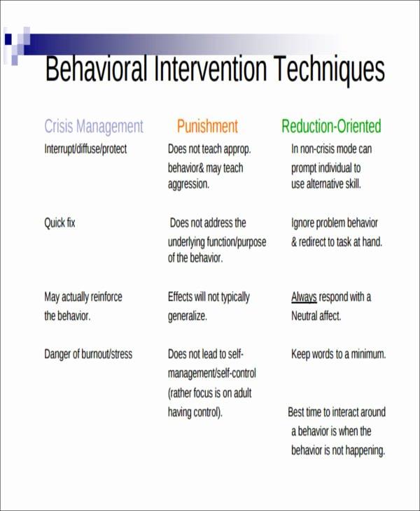 Behavior Intervention Plan Template Free Best Of Behavior Intervention Plan Example 6 Examples In Word Pdf