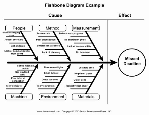 Blank Fishbone Diagram Template Awesome Blank Fishbone Diagram Template and Cause and Effect