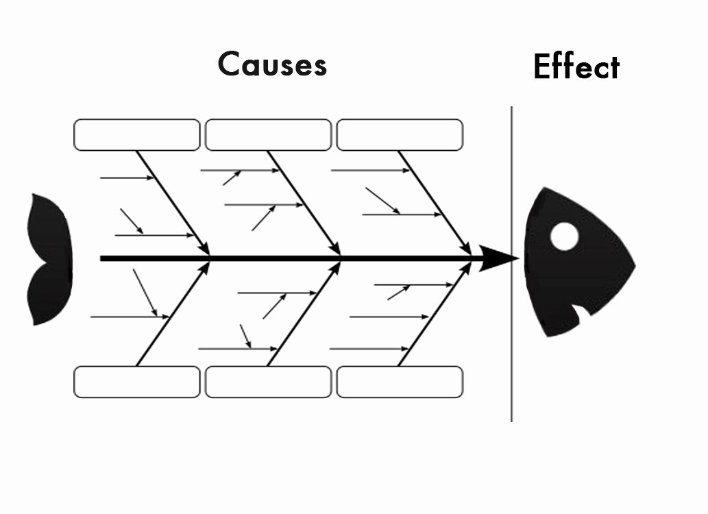 Blank Fishbone Diagram Template Elegant the Fishbone Diagram 7 Basic Quality tools Lean