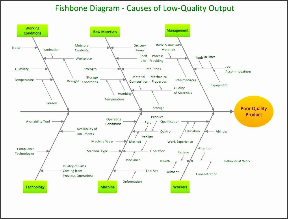 Blank Fishbone Diagram Template New 5 Blank ishikawa Diagram Template Sampletemplatess
