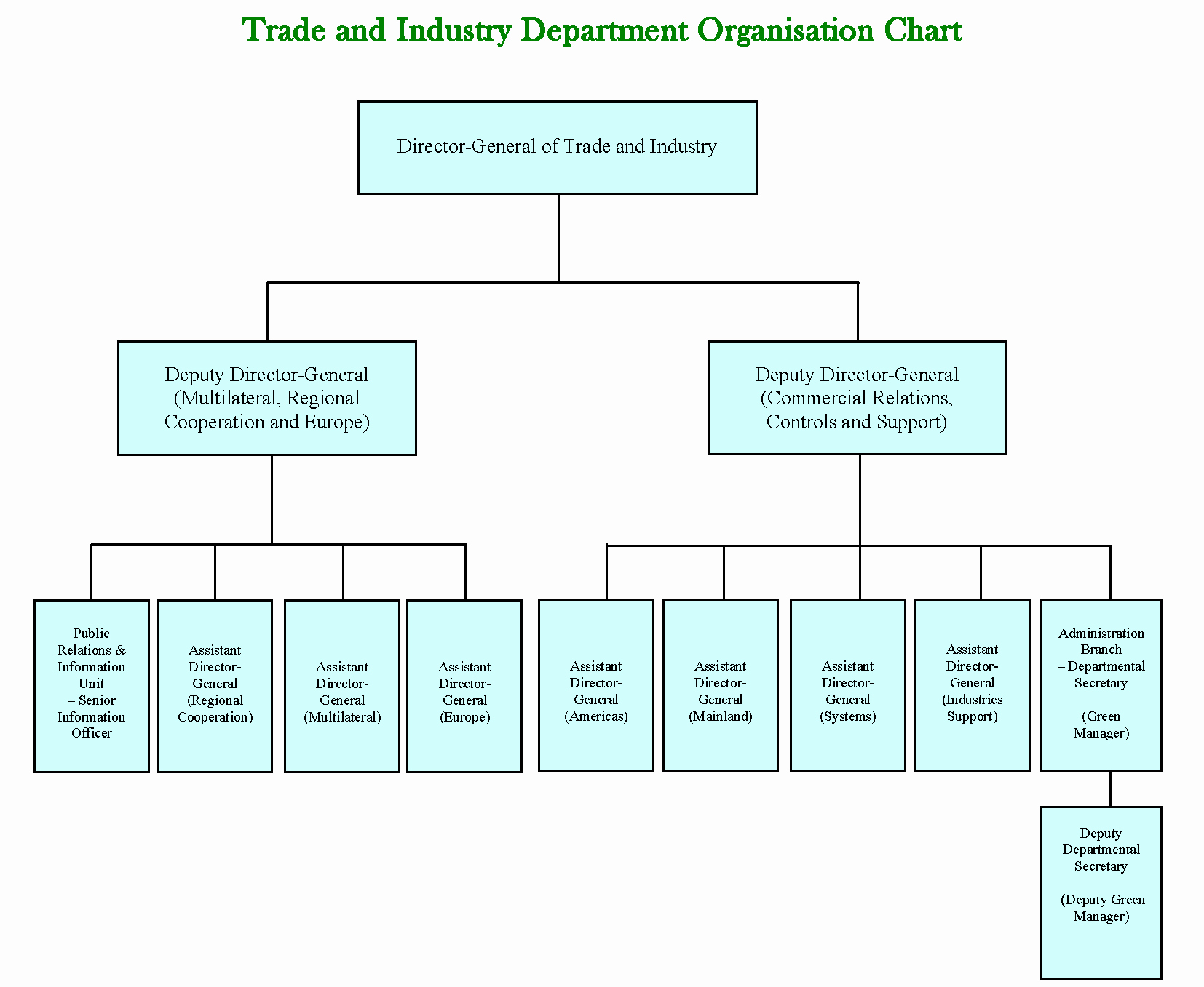 Blank Flow Chart Template Inspirational Best S Of Printable Blank organizational Chart