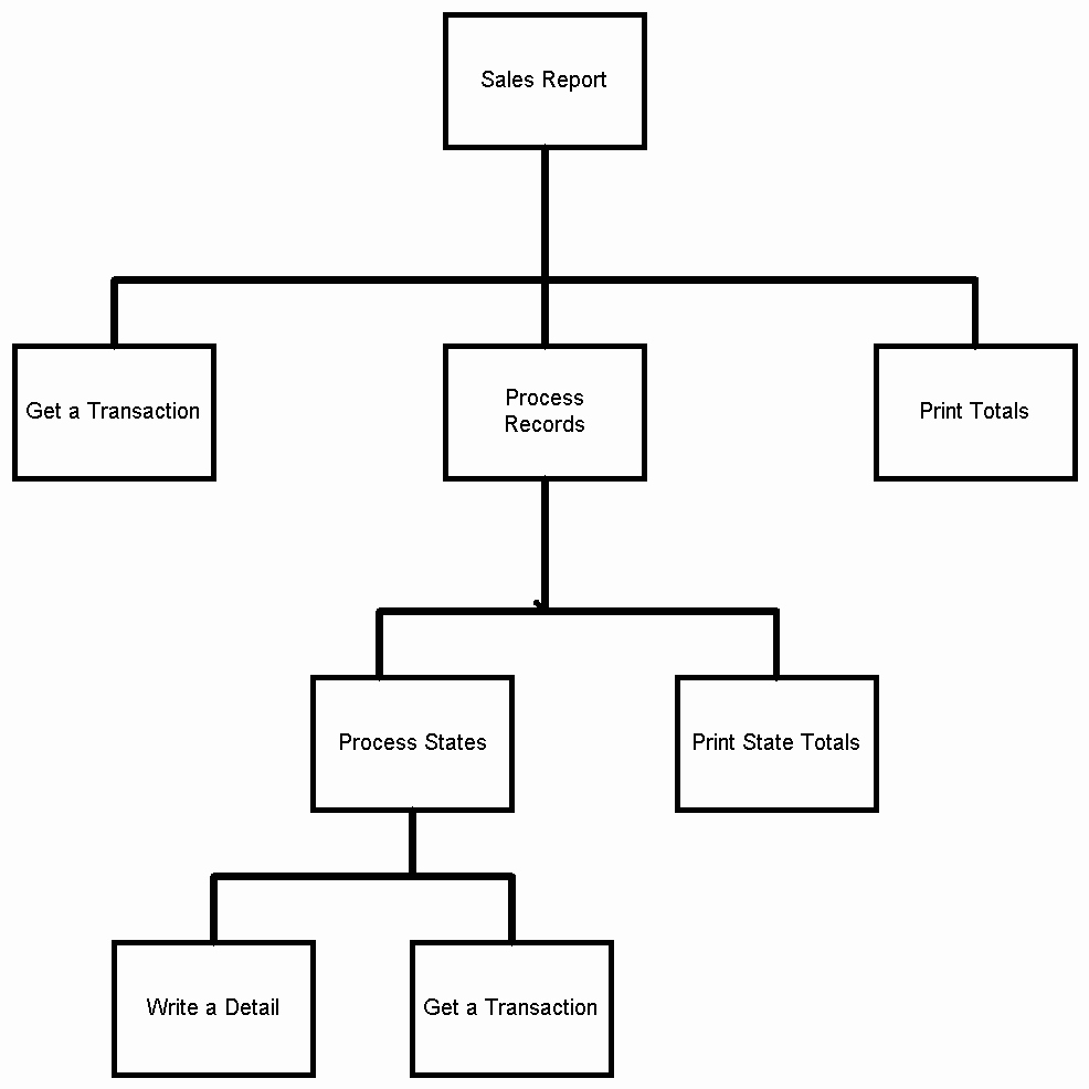 Blank Flow Chart Template Luxury 26 Of Blank Process Flow Template