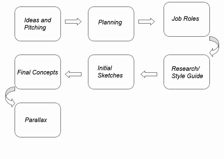 Blank Flow Chart Template Unique Blog – Nextgen Student