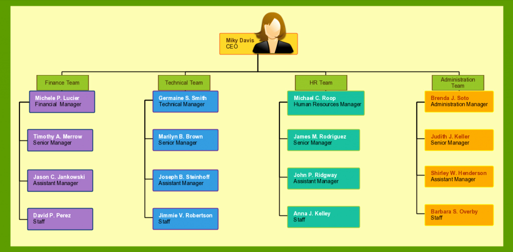Blank organizational Chart Template Awesome organizational Chart Templates for Any organization