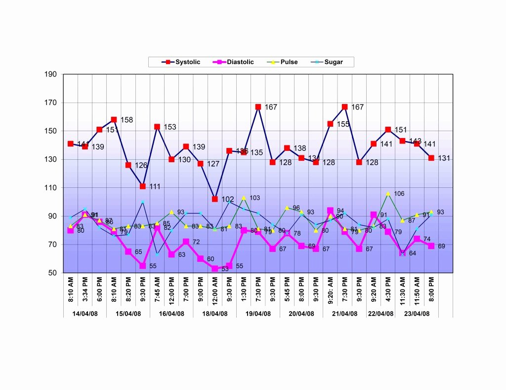 Blood Pressure Charting Template Inspirational Blood Pressure Chart Template