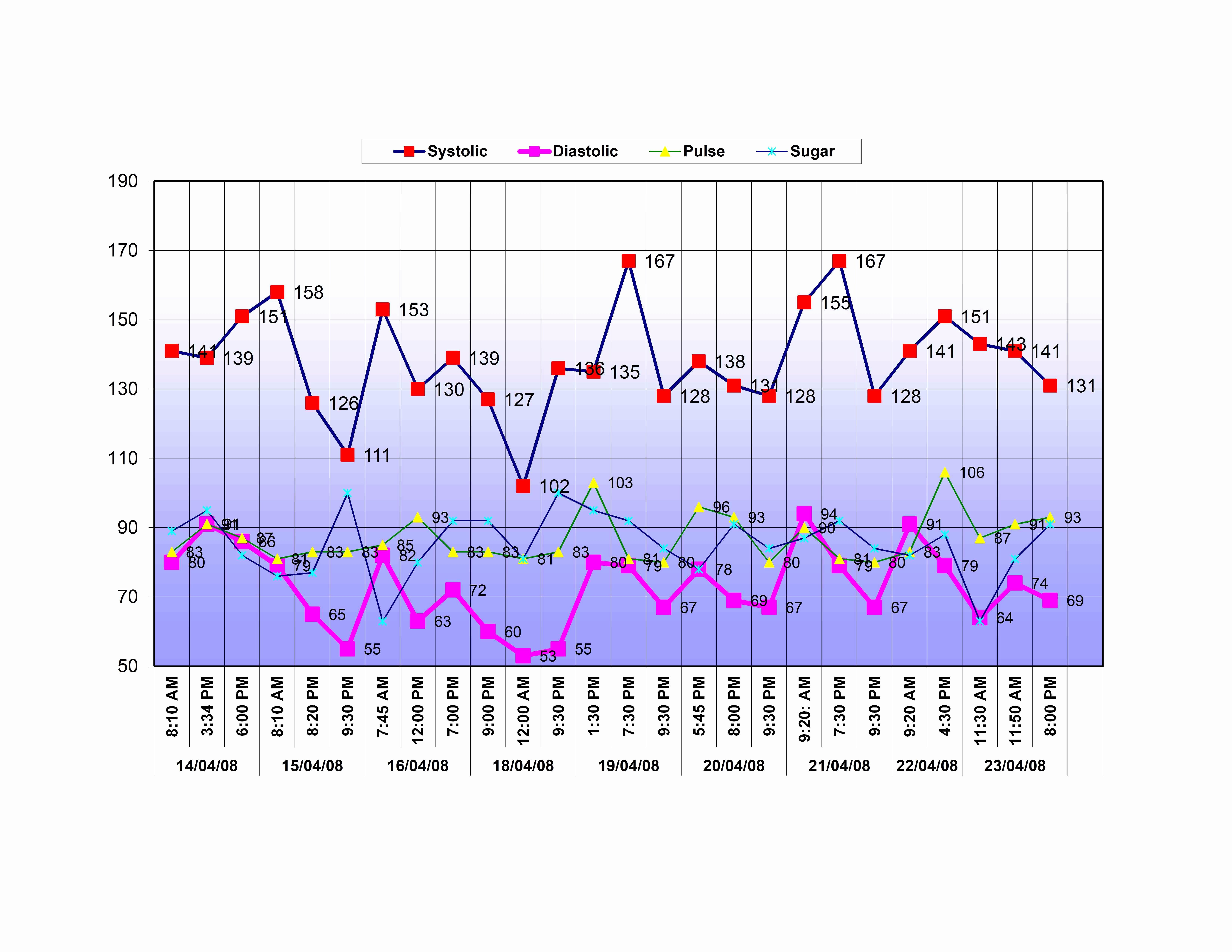 Blood Pressure Charting Template Inspirational Blood Pressure Monitoring Chart Excel