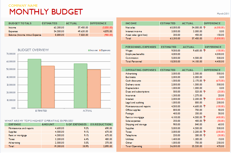 Business Budget Template Excel Unique Free Bud Templates for Microsoft Excel Monthly & Yearly
