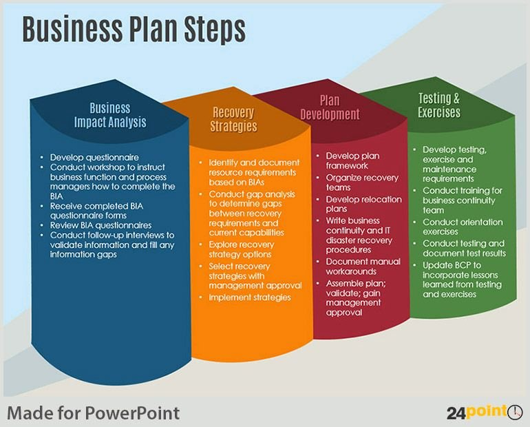Business Growth Plan Template Awesome Examples Of Business Plan Steps Powerpoint Template