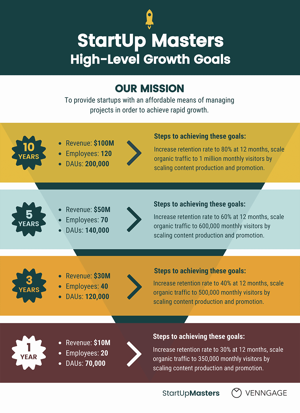 Business Growth Plan Template Fresh Growth Strategy 5 Templates to Help Plan Your Business Goals