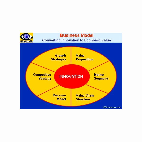 Business Model Template Word Elegant Creating A Business Model Template In Ms Word format for