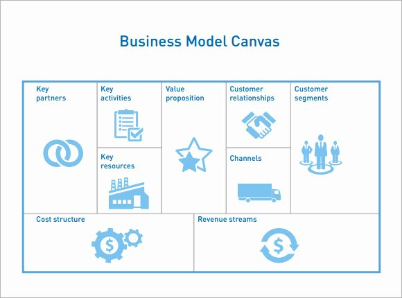 Business Model Template Word Inspirational Business Model Canvas Template