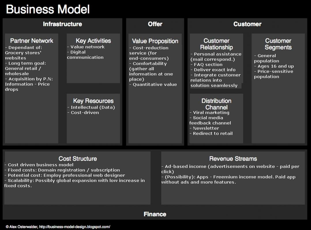 Business Model Template Word Luxury Business Model Canvas Template Word