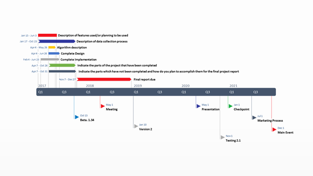Business Plan Timeline Template Awesome Business Plan Milestones Template – Business form Templates