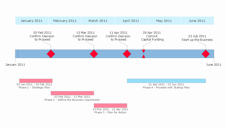 Business Plan Timeline Template Awesome Conceptdraw Samples