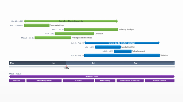 Business Plan Timeline Template Awesome Gantt Chart Template Collection