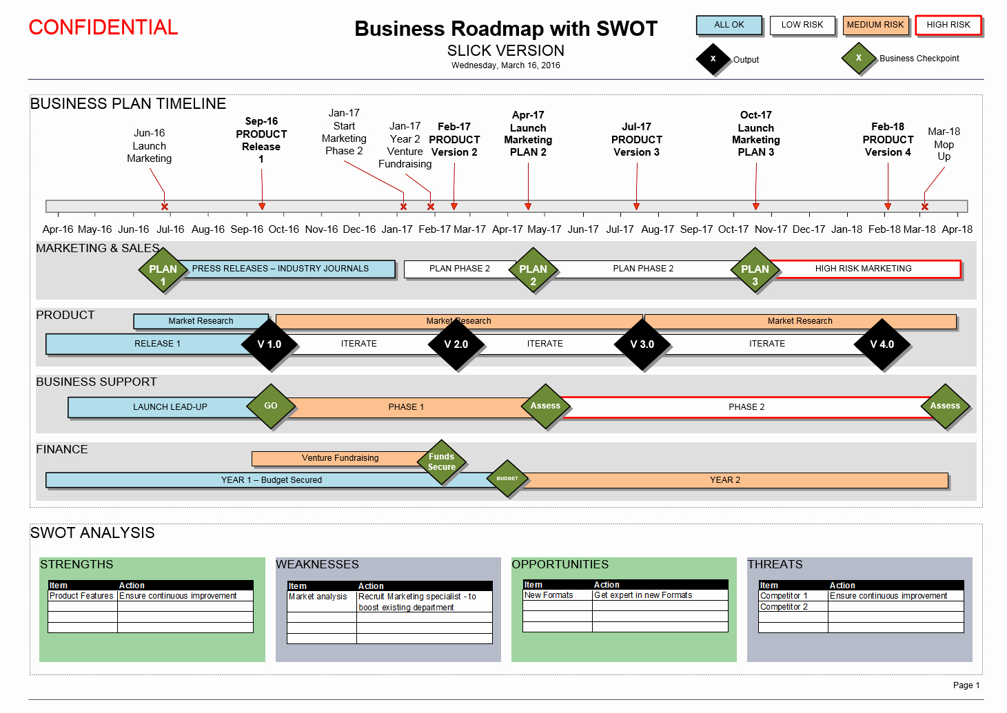 Business Plan Timeline Template Beautiful Business Roadmap with Swot & Timeline Visio Template