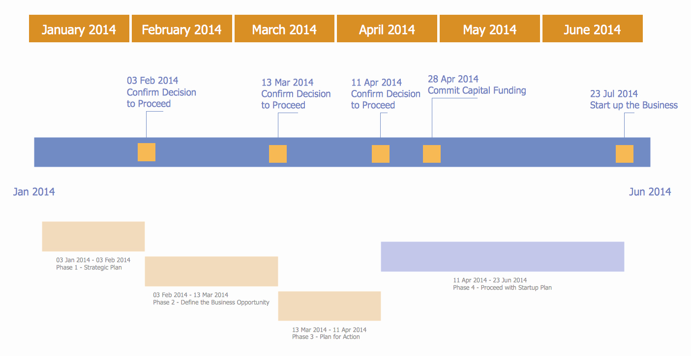 Business Plan Timeline Template Fresh Business Plan Timeline Examples
