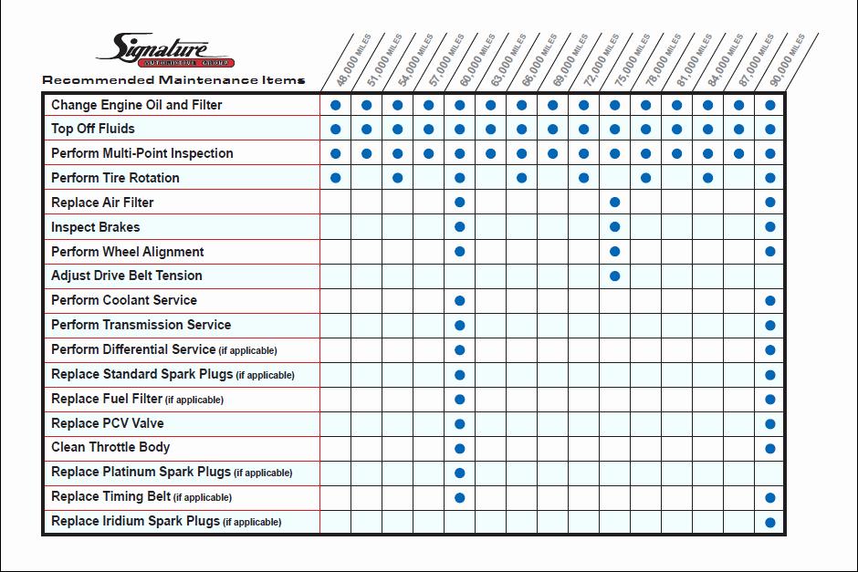 Car Maintenance Schedule Template New Signature Maintenance