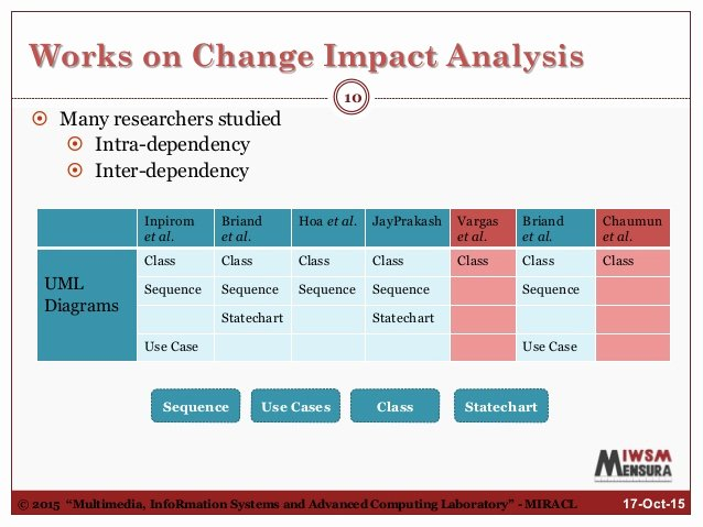 Change Impact Analysis Template Lovely Quantitative Functional Change Impact Analysis In Activity
