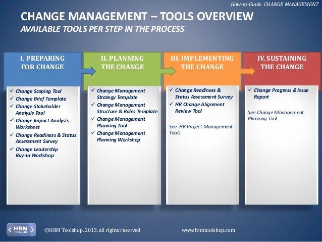 Change Management Plan Template Best Of Change Management How to Manage Change In Your