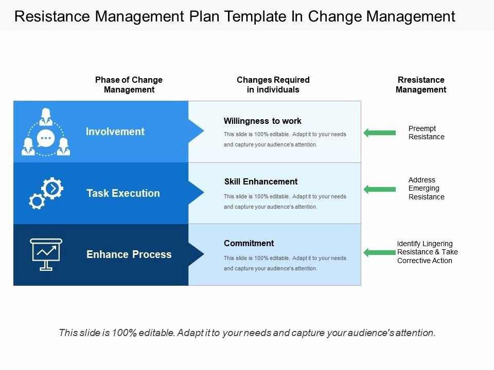 Change Management Plan Template Inspirational Resistance Management Plan Template In Change Management