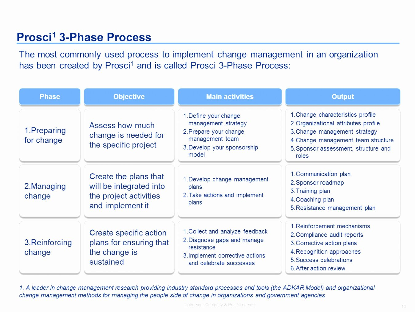 Change Management Plan Template Unique Resistance Management Plan Template