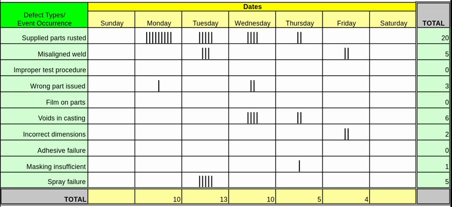 Check Out Sheet Template Awesome What Types Of Check Sheet are Used In Manufacturing