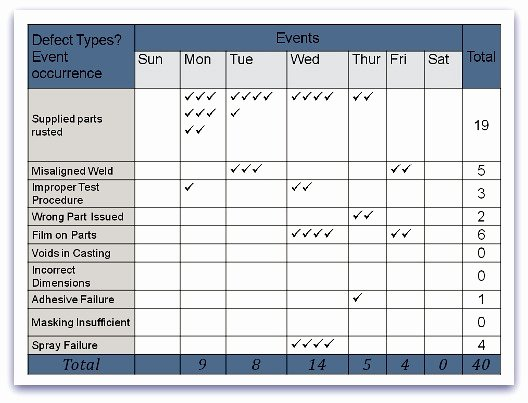 Check Out Sheet Template Fresh Cause and Effect Diagram