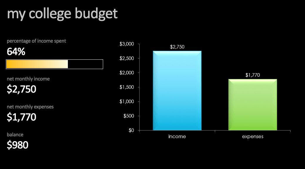 College Student Budget Template Unique 14 Easy to Use Free Bud Templates