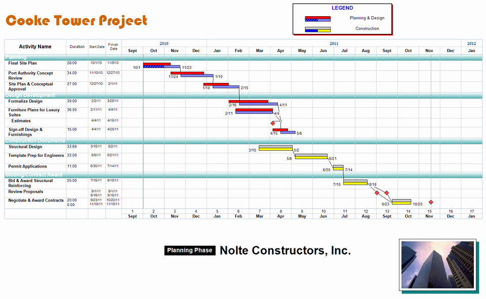Commercial Construction Schedule Template New Free Project Management Templates for Construction