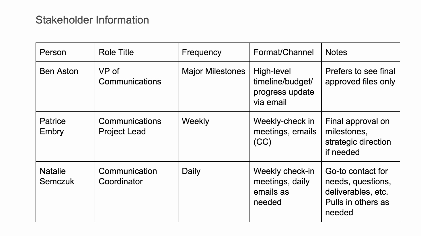 Communication Plan Template Free Unique Create A Project Munication Plan Template the
