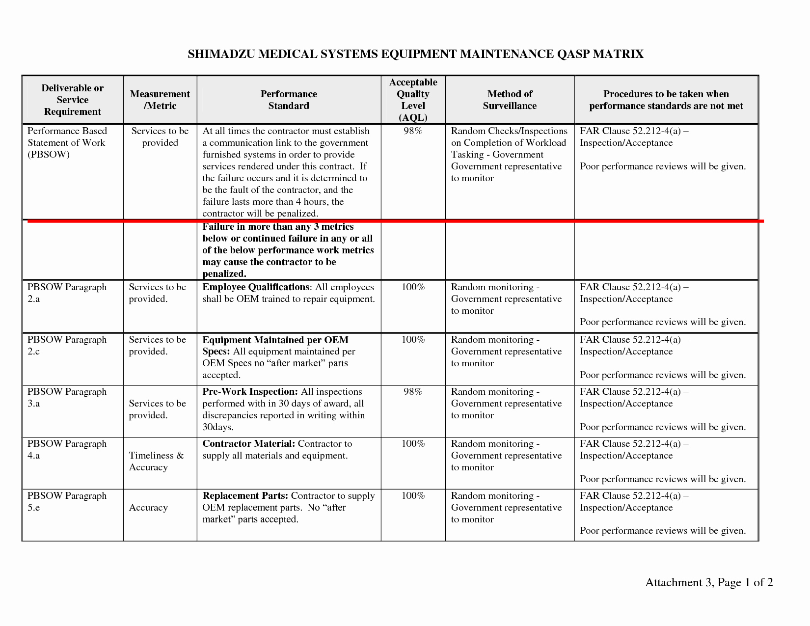 Construction Quality Control Plan Template Unique Quality Planning Example