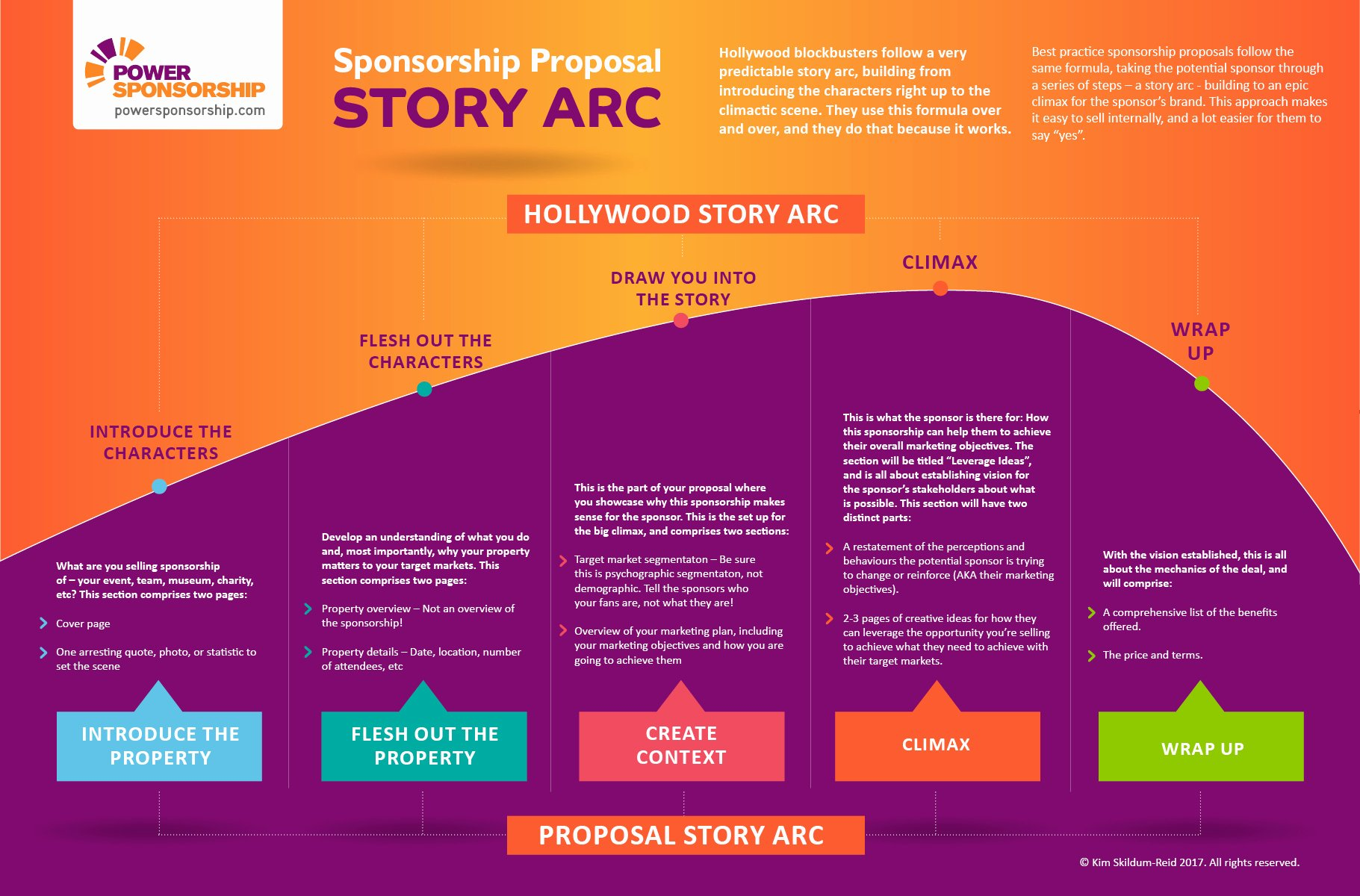 Corporate Sponsorship Proposal Template Beautiful How A Great Sponsorship Proposal Follows A Hollywood Story