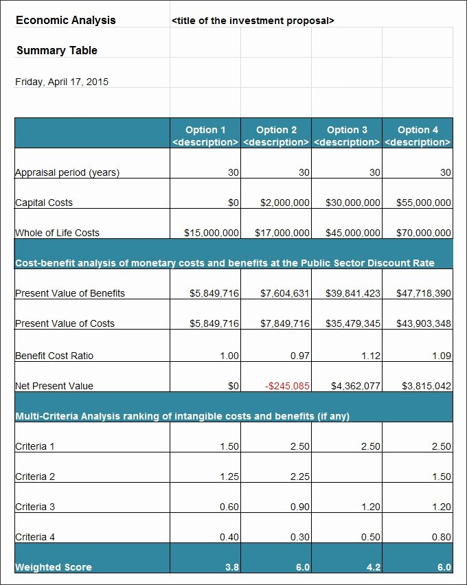 Cost Analysis Excel Template Unique Cost Benefit Analysis Template Excel