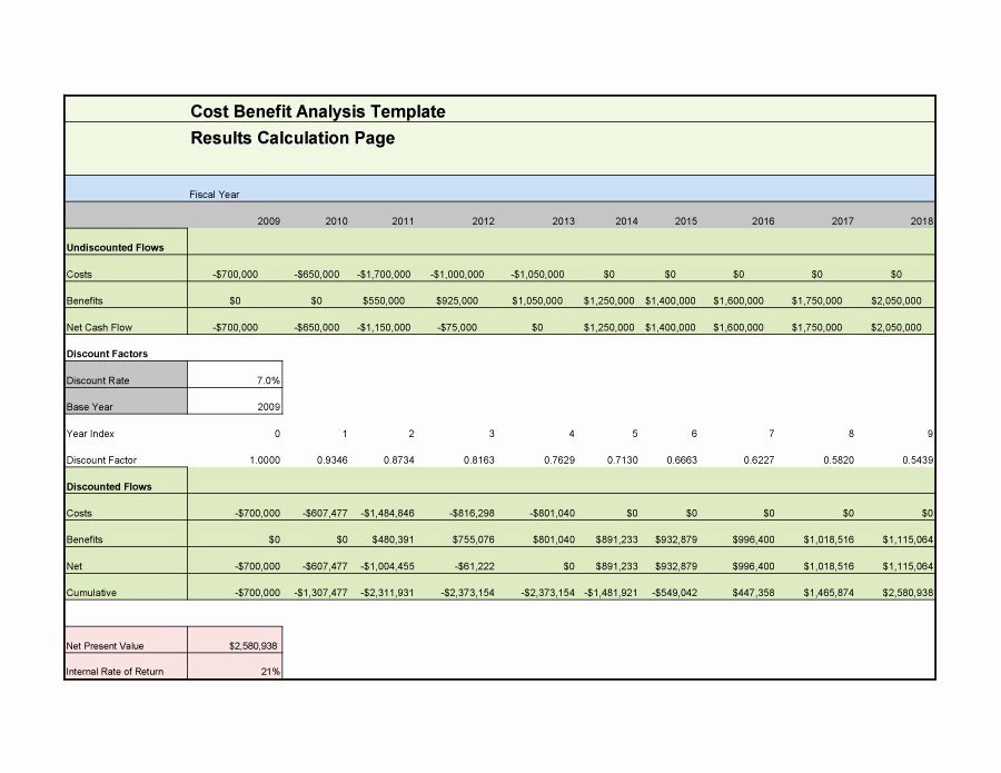 Cost Analysis Template Excel Elegant Cost Benefit Analysis Template In Excel – Guatemalago