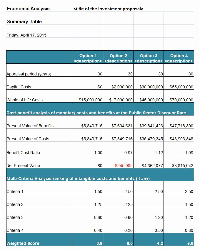 Cost Analysis Template Excel Elegant Cost Benefit Analysis Template