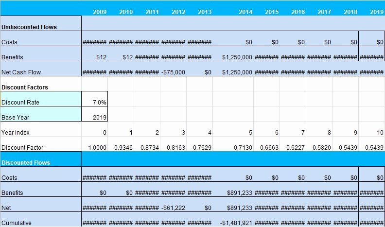 Cost Analysis Template Excel Lovely Cost Analysis Template 3 Download Excel Spreadsheet for
