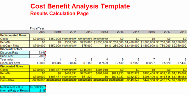 Cost Analysis Template Excel Unique Cost Benefit Analysis Examples for Excel Ppt and Pdf