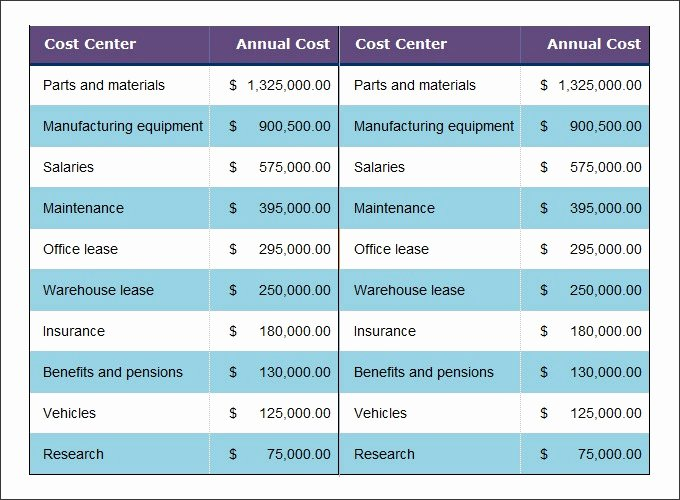 Cost Benefit Analysis Template Excel Fresh Cost Analysis Template