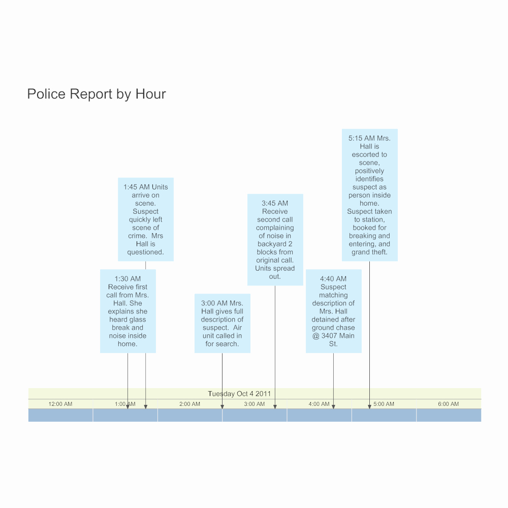 Crime Scene Report Template New Police Report