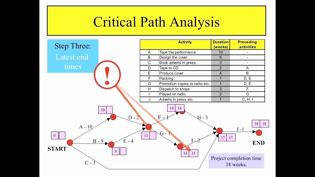 Critical Path Analysis Templates Awesome Critical Path Analysis