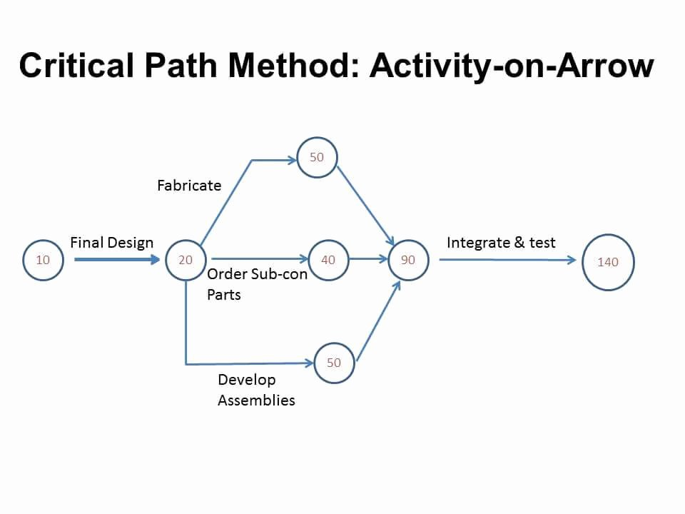 Critical Path Analysis Templates Beautiful Download Critical Path Method Template