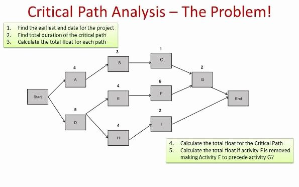 Critical Path Analysis Templates Fresh Critical Path Analysis Example Pmp Primer Masterclass