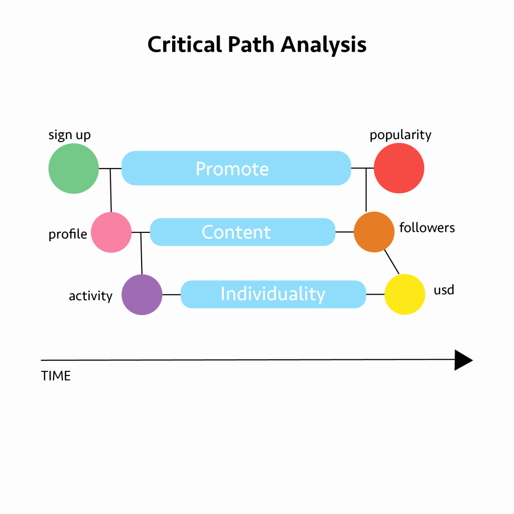 Critical Path Analysis Templates Fresh Project Management