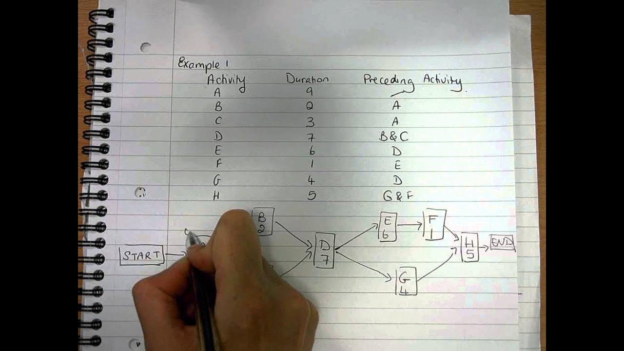 Critical Path Analysis Templates Inspirational Critical Path Analysis Example 1