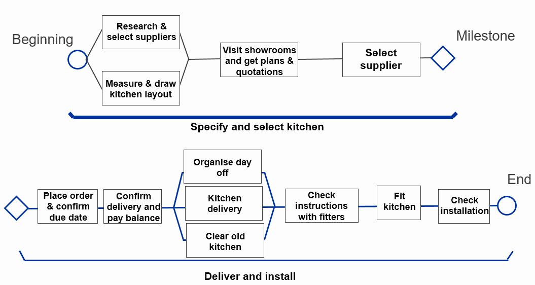 Critical Path Analysis Templates Inspirational Robust Critical Path Analysis Using Monte Carlo Simulation