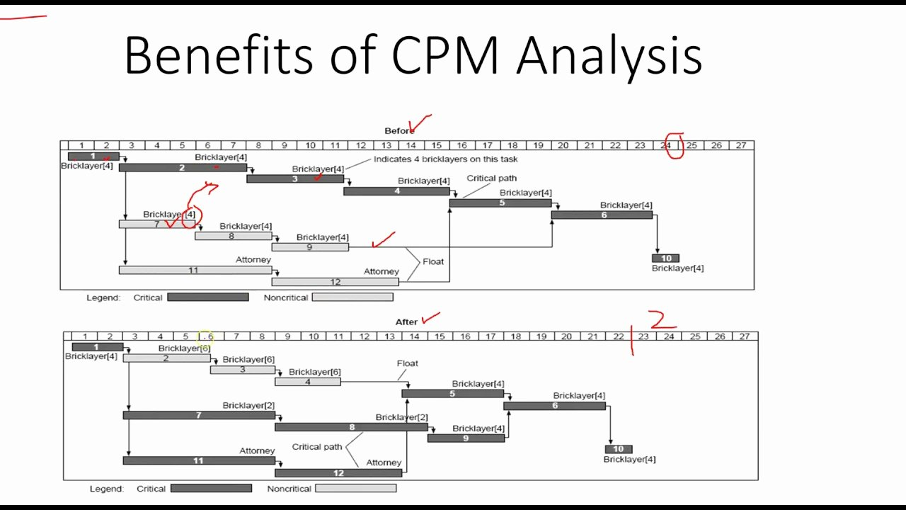 Critical Path Analysis Templates Luxury Critical Path Method Example